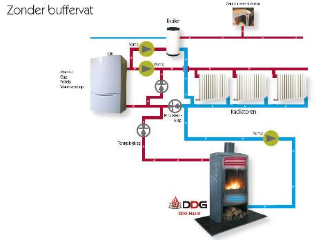 Zonneboiler voor cv en warm water